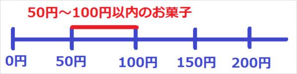 50円~100円以内