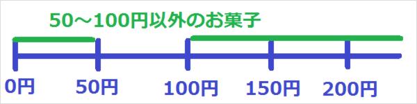 50円~100円以外のお菓子