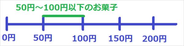 50円~100円以下
