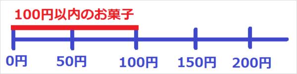 100円以内