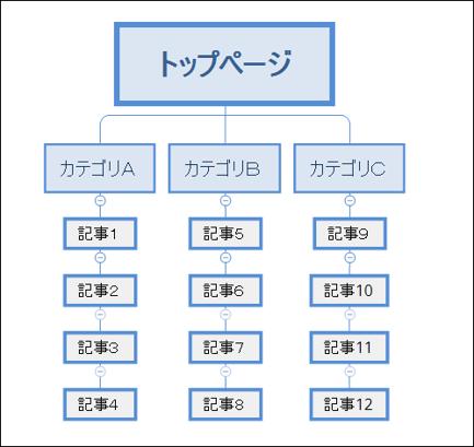 WordPressの構造を解説した画像