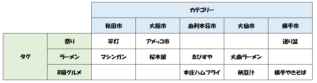 カテゴリーとタグの使い分けの具体例