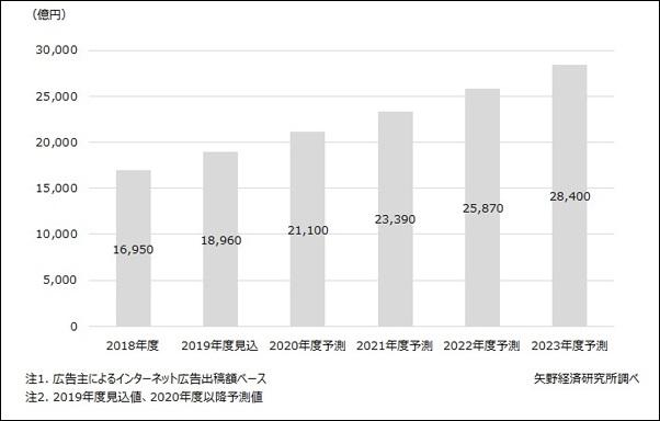 矢野経済研究所調べ ネット広告業界