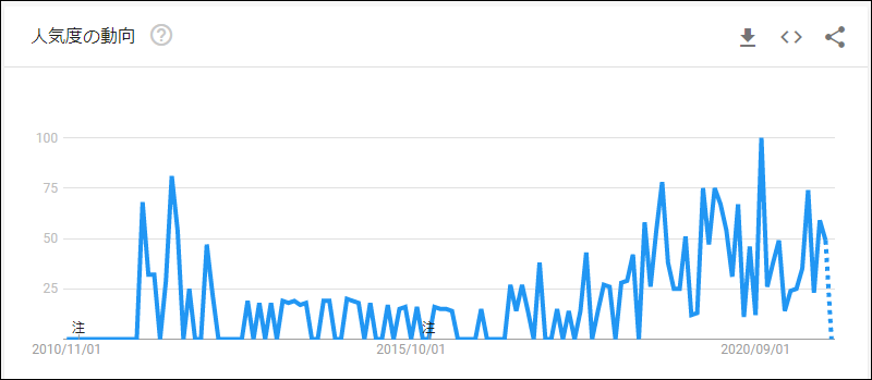 Googleトレンドで『ブログ オワコン』と検索してみた結果